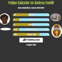 Felipe Caicedo vs Andrea Favilli h2h player stats