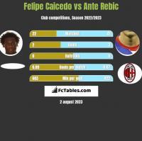 Felipe Caicedo vs Ante Rebic h2h player stats
