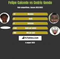 Felipe Caicedo vs Cedric Gondo h2h player stats