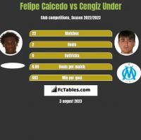 Felipe Caicedo vs Cengiz Under h2h player stats