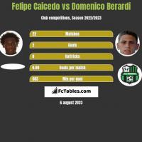 Felipe Caicedo vs Domenico Berardi h2h player stats