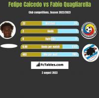 Felipe Caicedo vs Fabio Quagliarella h2h player stats