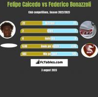 Felipe Caicedo vs Federico Bonazzoli h2h player stats