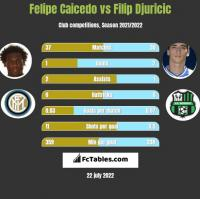 Felipe Caicedo vs Filip Djuricic h2h player stats