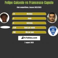 Felipe Caicedo vs Francesco Caputo h2h player stats