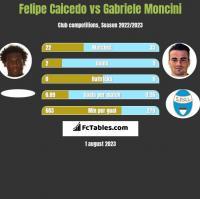 Felipe Caicedo vs Gabriele Moncini h2h player stats