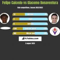 Felipe Caicedo vs Giacomo Bonaventura h2h player stats