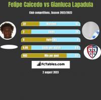 Felipe Caicedo vs Gianluca Lapadula h2h player stats