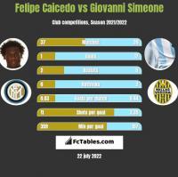 Felipe Caicedo vs Giovanni Simeone h2h player stats