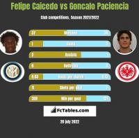 Felipe Caicedo vs Goncalo Paciencia h2h player stats
