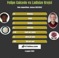 Felipe Caicedo vs Ladislav Krejci h2h player stats