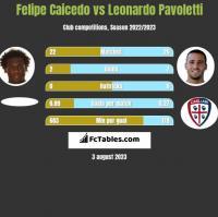 Felipe Caicedo vs Leonardo Pavoletti h2h player stats