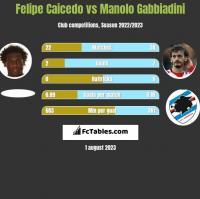 Felipe Caicedo vs Manolo Gabbiadini h2h player stats