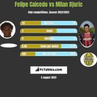 Felipe Caicedo vs Milan Djuric h2h player stats