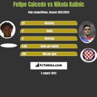 Felipe Caicedo vs Nikola Kalinic h2h player stats