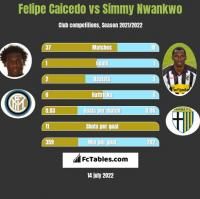 Felipe Caicedo vs Simmy Nwankwo h2h player stats