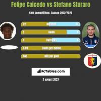 Felipe Caicedo vs Stefano Sturaro h2h player stats