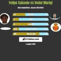 Felipe Caicedo vs Vedat Muriqi h2h player stats