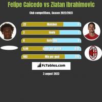 Felipe Caicedo vs Zlatan Ibrahimovic h2h player stats