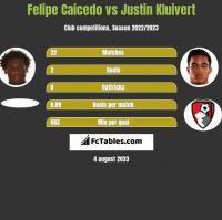 Felipe Caicedo vs Justin Kluivert h2h player stats