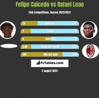 Felipe Caicedo vs Rafael Leao h2h player stats