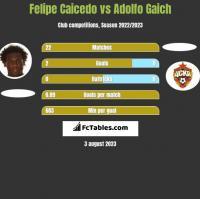 Felipe Caicedo vs Adolfo Gaich h2h player stats