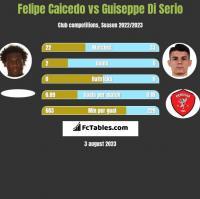 Felipe Caicedo vs Guiseppe Di Serio h2h player stats
