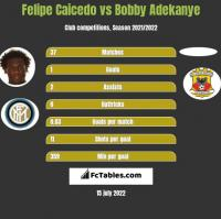Felipe Caicedo vs Bobby Adekanye h2h player stats