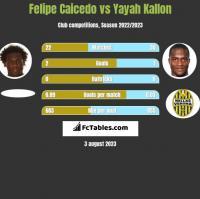 Felipe Caicedo vs Yayah Kallon h2h player stats