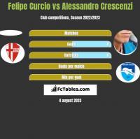 Felipe Curcio vs Alessandro Crescenzi h2h player stats