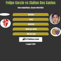 Felipe Curcio vs Claiton Dos Santos h2h player stats