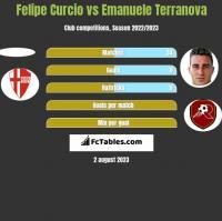 Felipe Curcio vs Emanuele Terranova h2h player stats