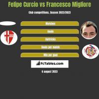 Felipe Curcio vs Francesco Migliore h2h player stats