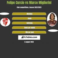 Felipe Curcio vs Marco Migliorini h2h player stats