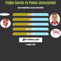 Felipe Curcio vs Pawel Jaroszynski h2h player stats