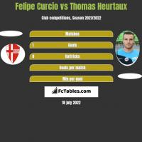 Felipe Curcio vs Thomas Heurtaux h2h player stats