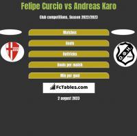 Felipe Curcio vs Andreas Karo h2h player stats
