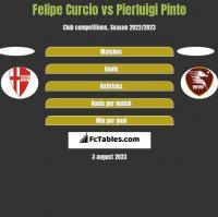 Felipe Curcio vs Pierluigi Pinto h2h player stats