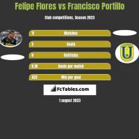 Felipe Flores vs Francisco Portillo h2h player stats