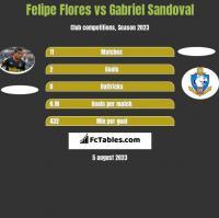 Felipe Flores vs Gabriel Sandoval h2h player stats