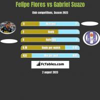 Felipe Flores vs Gabriel Suazo h2h player stats