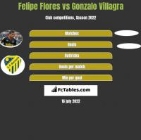 Felipe Flores vs Gonzalo Villagra h2h player stats