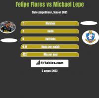 Felipe Flores vs Michael Lepe h2h player stats