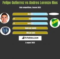 Felipe Gutierrez vs Andres Lorenzo Rios h2h player stats