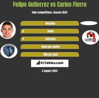 Felipe Gutierrez vs Carlos Fierro h2h player stats