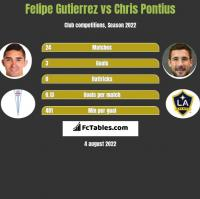 Felipe Gutierrez vs Chris Pontius h2h player stats