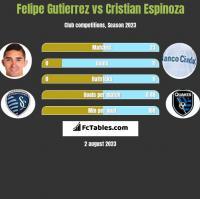 Felipe Gutierrez vs Cristian Espinoza h2h player stats