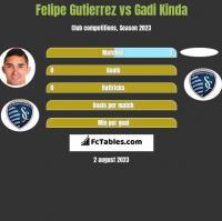 Felipe Gutierrez vs Gadi Kinda h2h player stats