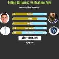 Felipe Gutierrez vs Graham Zusi h2h player stats