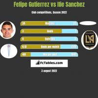 Felipe Gutierrez vs Ilie Sanchez h2h player stats